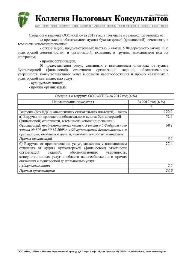 аудит отчетности кредитной организации банк омск кредит наличными